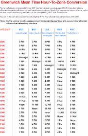 45 Right Utc Time Conversion Chart