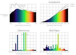 13 Spectra Of Various Light Sources Gigahertz Optik
