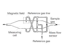 Paramagnetic Oxygen Analyzer Fuji Electric France