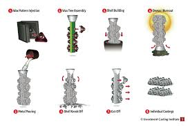 Investment Casting Rapid Prototyping With The Investment Casting Process