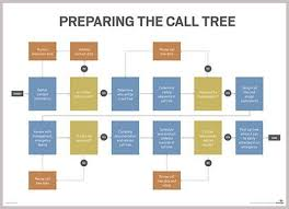 Call Tree Flow Chart Bedowntowndaytona Com