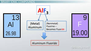 Rules for Naming Ionic Compounds - Video & Lesson Transcript ...
