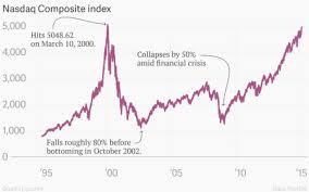 Nasdaq 2000 Chart The Nasdaq Is Back To Its Dot Com Bubble Peak Quartz