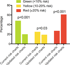 Risk Stratification According To Colour In The Current Risk
