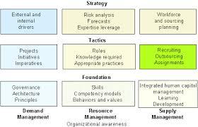 Gartner Org Chart Designing The Agile Organization Design Principles And