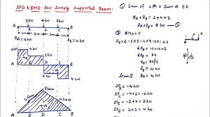 Also draw the corresponding sfd and bmd. Sfd And Bmd For Simply Supported Beam With Point Loads Mechanics Of Solids Youtube