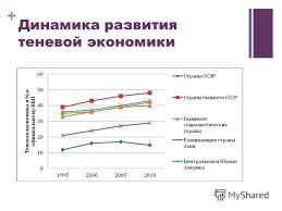 Презентация на тему Теневая экономика и её роль в мировой  6 Динамика развития теневой экономики