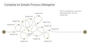 Simple Process Map Complex To Simple Process Metaphor Template