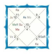 Divisional Charts Calculator Navamsha Ninth Divisional Chart Indian Astrology Vedic