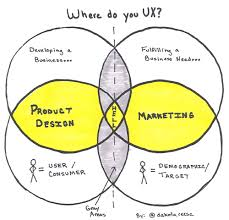 Product Design vs Marketing: Where do You UX? | UX/CX/IxD/SD/PD ...