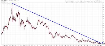 5 Year Silver Chart What Follows Will Be The Breakout Of The Century For Silver