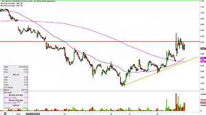 Ino Stock Chart Inovio Pharmaceuticals Ino Stock Chart Technical Analysis For 01 28 16