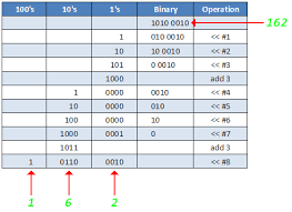 Binary To Bcd