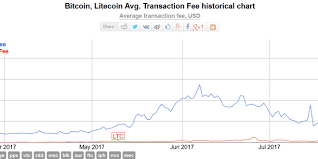 Litecoin Price Chart All Time Litecoin Price Clears 60 New All Time High Against Usd