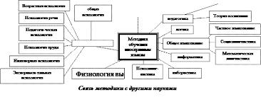 Реферат Методика преподавания иностранных языков