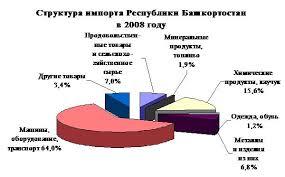 Реферат Внешнеэкономическая деятельность Башкортостана Диаграмма 2