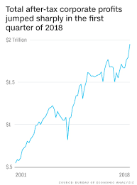 Economic Chart How The Us Economy Is Doing Now In Four Charts