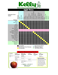 Kelly Apple Pollinator Chart Pages 1 4 Text Version