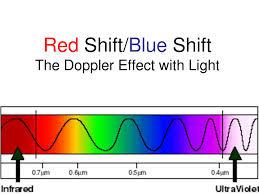 Doppler Effect And Light The Doppler Effect With Light Gcse Physics Teaching