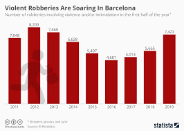 Chart Violent Robberies Are Soaring In Barcelona Statista