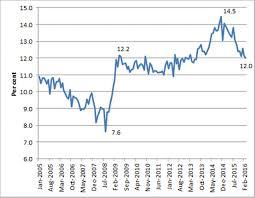 Australia Unemployment Rate Chart Youth Employment Measures Parliament Of Australia