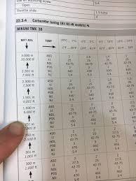 Carb Jetting Chart 2018 300 Xcw Jetting Specs Ktm 2 Stroke Thumpertalk