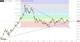 Charts Suggest There Could Be A Bull Market In Gold After