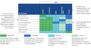 Raci Chart How To Use A Raci Chart To Define Content Roles And