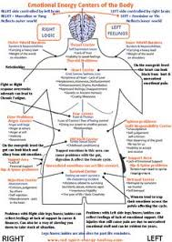 Body Regeneration Chart 65 Best Metaphysical Illness Images In 2019 Types Of