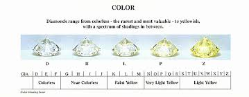 Color Clarity Chart 30 Diamond Color And Clarity Scale Tate Publishing News