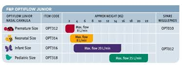 High Flow Nasal Cannula Fio2 Chart Clinical Guidelines Nursing Oxygen Delivery