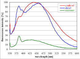 Oil Fluorescence Chart Fluorescence Spectra Of Crude Oil Diesel Both Diluted In
