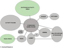 Organizational Chart For Daycare Center Youth Centers Wbdg Whole Building Design Guide