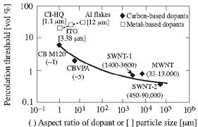 Pt Vs Dopant Average Aspect Ratio Range Given In Pa