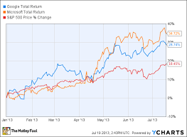 Microsoft Price Chart Google And Microsoft Earnings Disappoint Stock Prices Fall