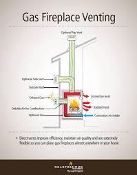 quadrafire direct vent gas fireplace venting explained vented gas fireplace outside vent a96 fireplace