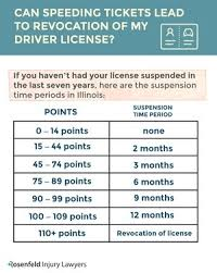Massachusetts Driving Fines Chart The Illinois Driver License Point System How It Impacts You