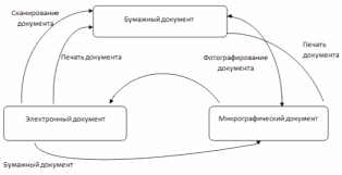 Дипломная работа Автоматизация процессов документооборота Рисунок 1 Типы документов и их взаимодействие Электронные
