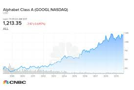 Justice Stock Chart How Much A 1 000 Investment In Google 10 Years Ago Would Be