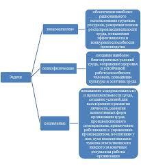 Управление эффективностью производства на предприятиях и пути ее  Эффективность управления производством реферат