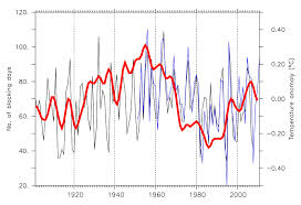 Ocean Temperature Charts Atlantic Nasa Stalled Weather Systems More Frequent In Decades Of