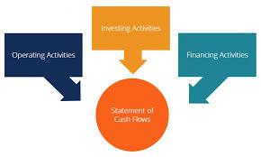 Statement Of Cash Flows How To Prepare Cash Flow Statements