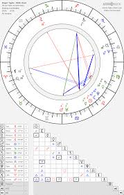 Roger Taylor Birth Chart Horoscope Date Of Birth Astro