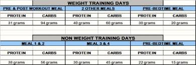 Diet Chart For Muscle Building 26 Credible Diet Chart For Bodybuilder