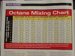 Octane Blending Chart Mxzx Race Sleds Dootalk Forums