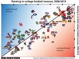 2016 Nascar Team Chart Which College Football Teams Get The Most Out Of Their