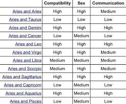 Virgo And Aries Compatibility Chart Aries Compatibility Chart Google Search Aries