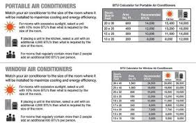 Window Air Conditioner Sizing Chart Portable Vs Window Air Conditioner Difference And