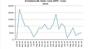 Chart Dk Chart Showing The Individual Visits To Evolution Dk On A