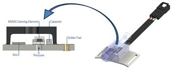 Medical Sensors Pressure Sensors For Medical Applications Dont Compromise